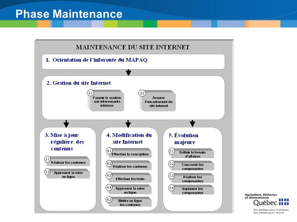 Phase Maintenance Orientation de l'inforoute du MAPAQ [1]